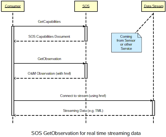 SOS GetObservation for streaming data